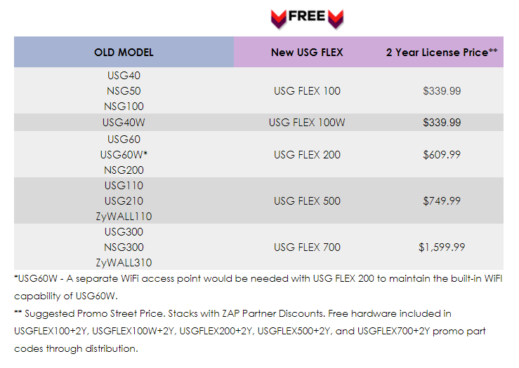 Trade-in your old USG or NSG gateway, buy a 2-year license and get a FREE Zyxel USG FLEX network security gateway.