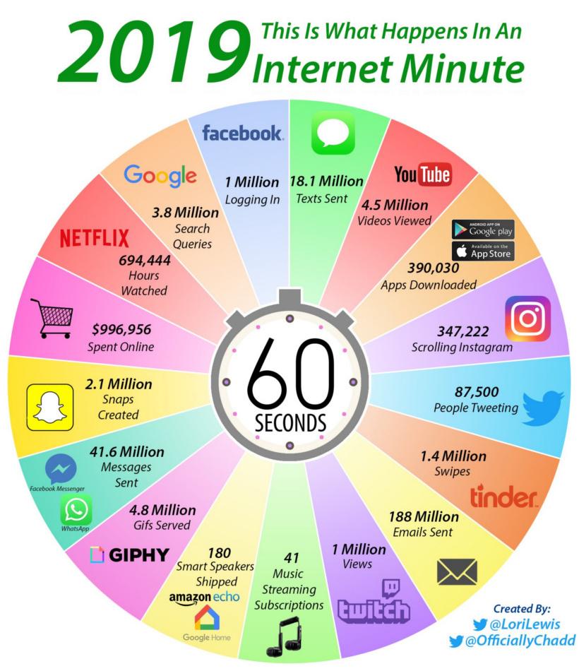 internet-minute-820